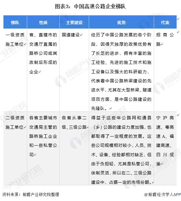 图表3:中国高速公路企业梯队