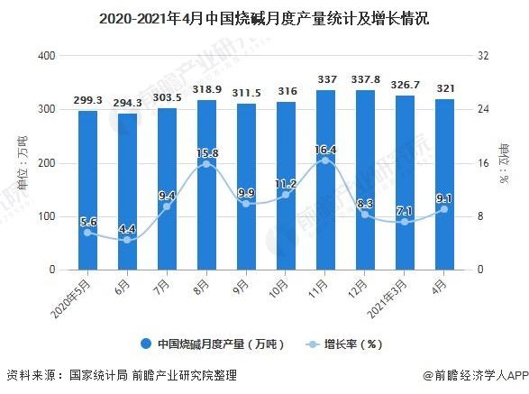 2020-2021年4月中国烧碱月度产量统计及增长情况
