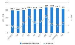 2021年1-4月中国制盐行业市场供给现状分析 1-4月<em>原盐</em><em>产量</em>接近1400万吨