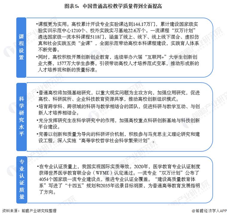 图表5:中国普通高校教学质量得到全面提高