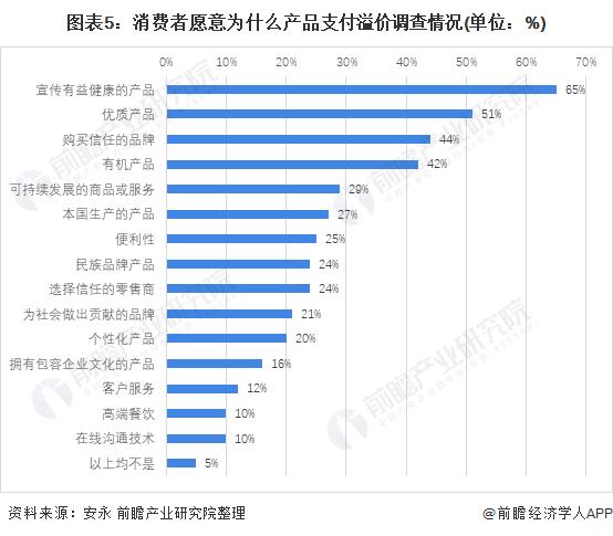 图表5:消费者愿意为什么产品支付溢价调查情况(单位:%)