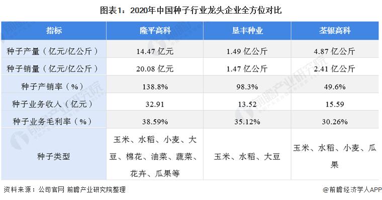 图表1:2020年中国种子行业龙头企业全方位对比