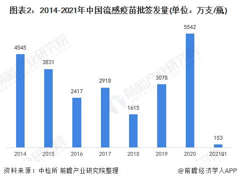 图表2:2014-2021年中国流感疫苗批签发量(单位:万支/瓶)
