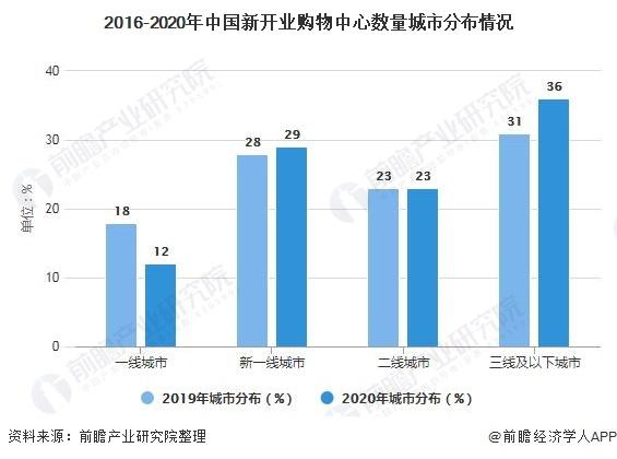 2016-2020年中国新开业购物中心数量城市分布情况
