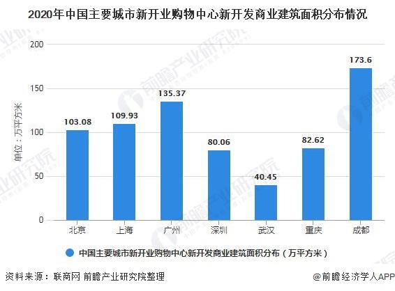 2020年中国主要城市新开业购物中心新开发商业建筑面积分布情况