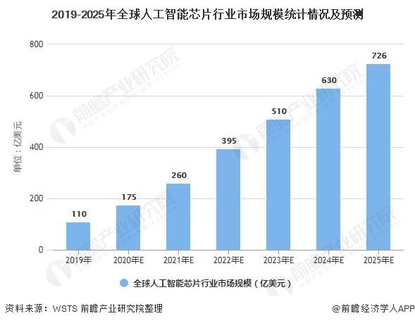 2019-2025年全球人工智能芯片行业市场规模统计情况及预测