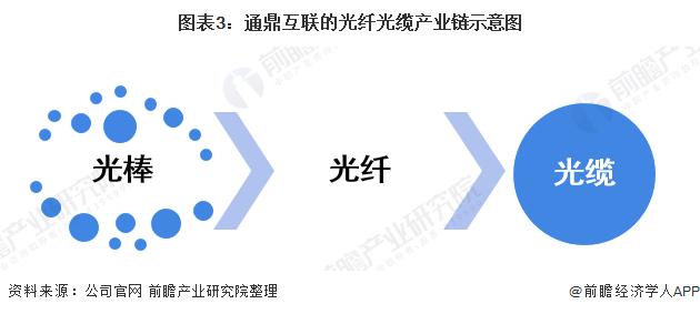 图表3:通鼎互联的光纤光缆产业链示意图