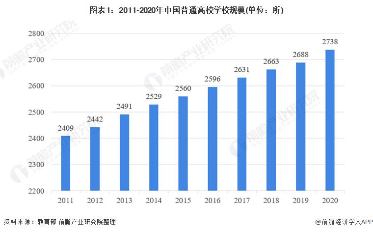 图表1:2011-2020年中国普通高校学校规模(单位:所)