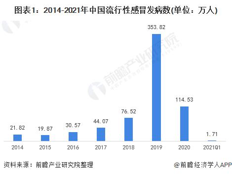 图表1:2014-2021年中国流行性感冒发病数(单位:万人)