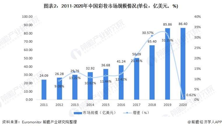 图表2:2011-2020年中国彩妆市场规模情况(单位:亿美元,%)