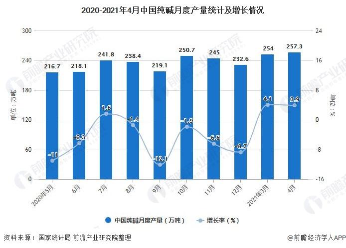 2020-2021年4月中国纯碱月度产量统计及增长情况