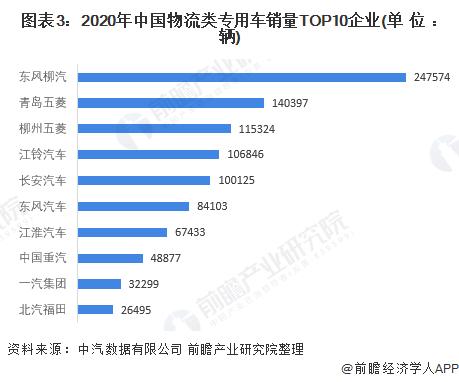 图表3:2020年中国物流类专用车销量TOP10企业(单位:辆)