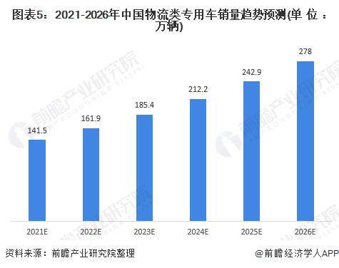 图表5:2021-2026年中国物流类专用车销量趋势预测(单位:万辆)