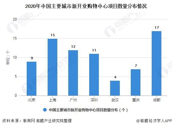 2020年中国主要城市新开业购物中心项目数量分布情况