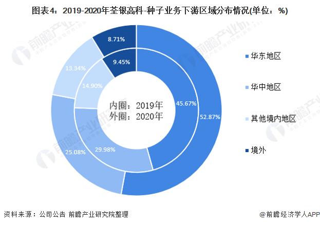 图表4:2019-2020年荃银高科-种子业务下游区域分布情况(单位:%)