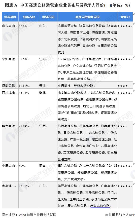 图表7:中国高速公路运营企业业务布局及竞争力评价(一)(单位:%)
