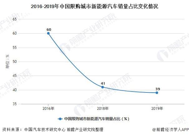 2016-2019年中国限购城市新能源汽车销量占比变化情况