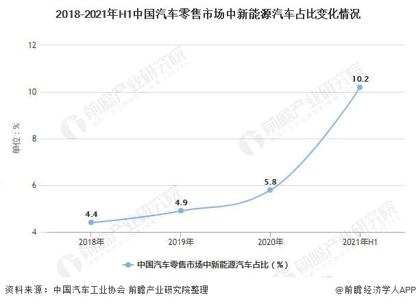 2018-2021年H1中国汽车零售市场中新能源汽车占比变化情况