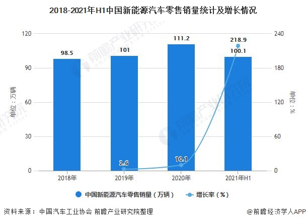 2018-2021年H1中国新能源汽车零售销量统计及增长情况