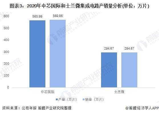 图表3:2020年中芯国际和士兰微集成电路产销量分析(单位:万片)