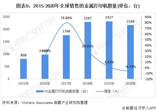 圖表6:2015-2020年全球銷售的金屬打印機數量(單位:臺)