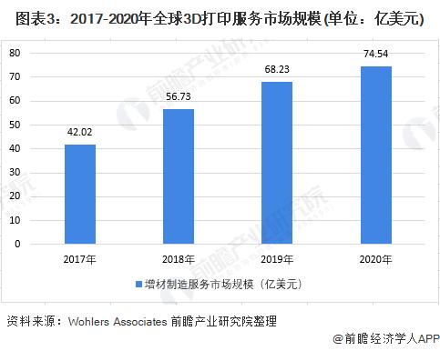 圖表3:2017-2020年全球3D打印服務市場規模(單位:億美元)