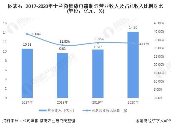 图表4:2017-2020年士兰微集成电路制造营业收入及占总收入比例对比(单位:亿元,%)
