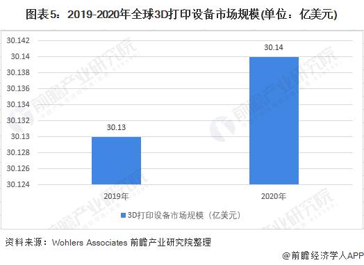 圖表5:2019-2020年全球3D打印設備市場規模(單位:億美元)