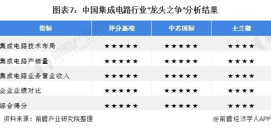 """图表7:中国集成电路行业""""龙头之争""""分析结果"""