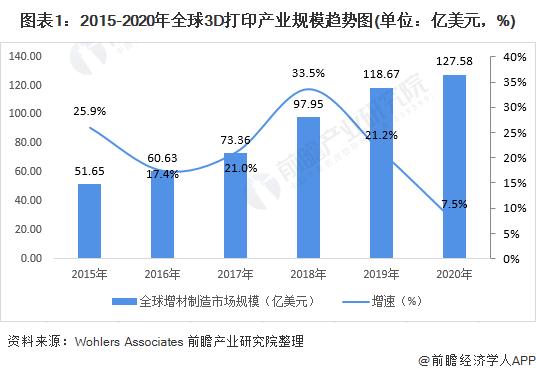 圖表1:2015-2020年全球3D打印產業規模趨勢圖(單位:億美元,%)