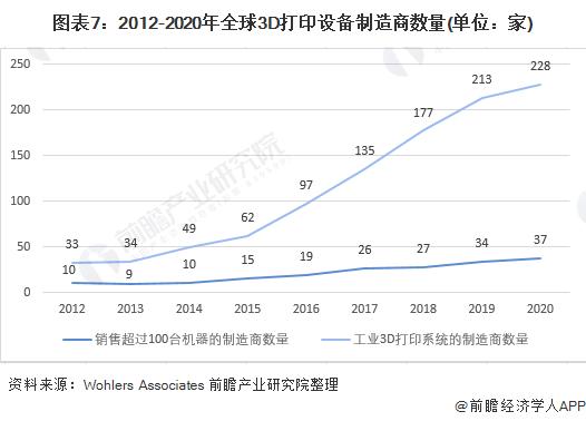 圖表7:2012-2020年全球3D打印設備制造商數量(單位:家)