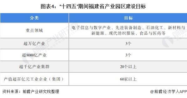 """圖表4:""""十四五""""期間福建省產業園區建設目標"""