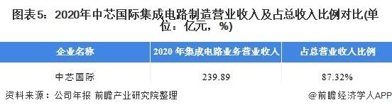 图表5:2020年中芯国际集成电路制造营业收入及占总收入比例对比(单位:亿元,%)