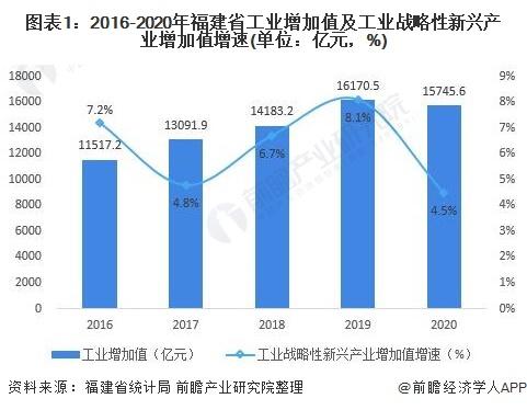 圖表1:2016-2020年福建省工業增加值及工業戰略性新興產業增加值增速(單位:億元,%)