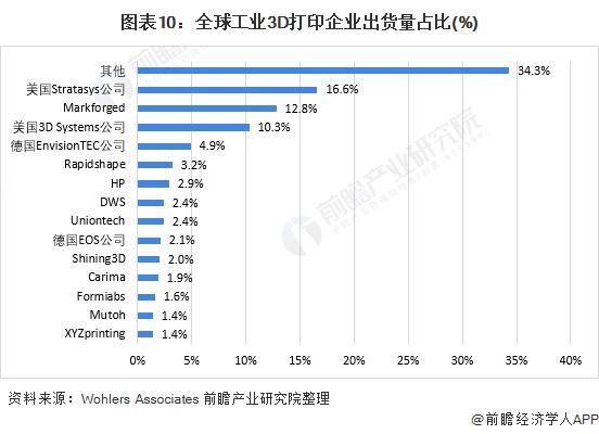 圖表10:全球工業3D打印企業出貨量占比(%)