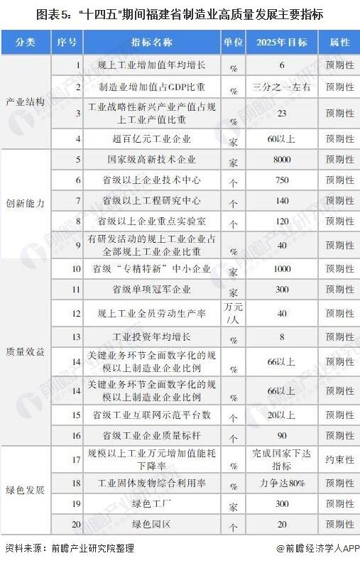 """圖表5:""""十四五""""期間福建省制造業高質量發展主要指標"""