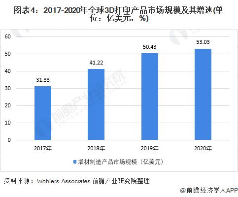 圖表4:2017-2020年全球3D打印產品市場規模及其增速(單位:億美元,%)