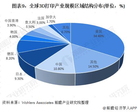 圖表9:全球3D打印產業規模區域結構分布(單位:%)