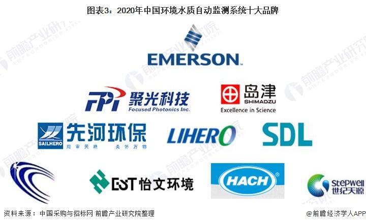 图表3:2020年中国环境水质自动监测系统<font class=