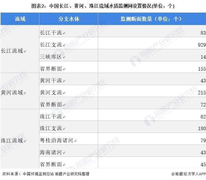 图表2:中国长江、黄河、珠江流域水质监测网设置情况(单位:个)