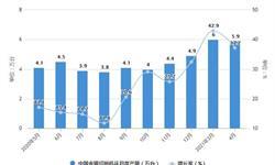 2021年1-4月中国机床行业产量规模及<em>进出口</em><em>市场</em>分析 金属切削机床产量突破20万台