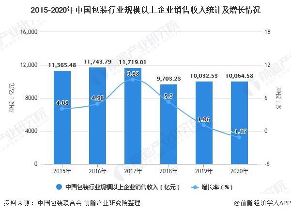 2015-2020年中国包装行业规模以上企业销售收入统计及增长情况