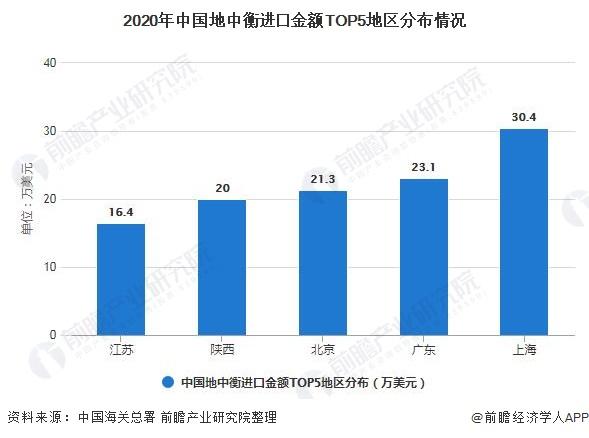 2020年中国地中衡进口金额TOP5地区分布情况