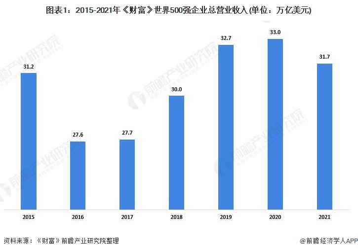 图表1:2015-2021年《财富》世界500强企业总营业收入(单位:万亿美元)