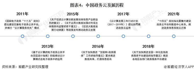 图表4:中国政务云发展历程