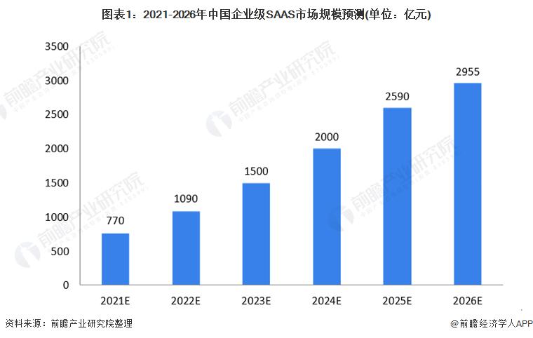 图表1:2021-2026年中国企业级SAAS市场规模预测(单位:亿元)