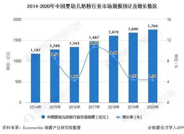 2014-2020年中国婴幼儿奶粉行业市场规模统计及增长情况