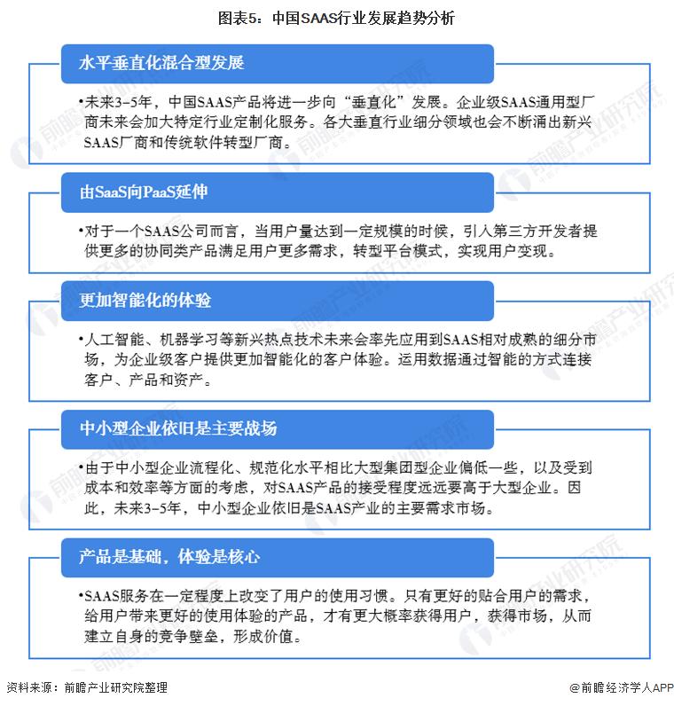 图表5:中国SAAS行业发展趋势分析