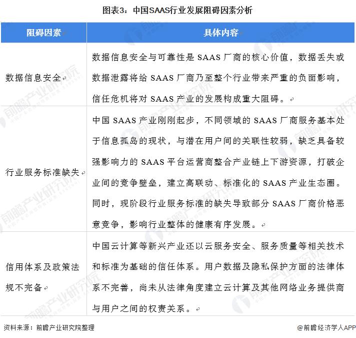 图表3:中国SAAS行业发展阻碍因素分析