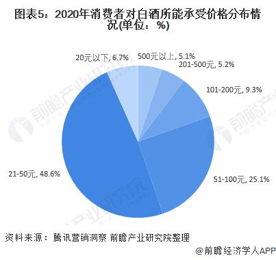 图表5:2020年消费者对白酒所能承受价格分布情况(单位:%)